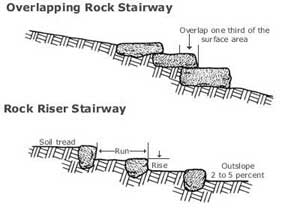 Stepping Rock and Riser Stairways